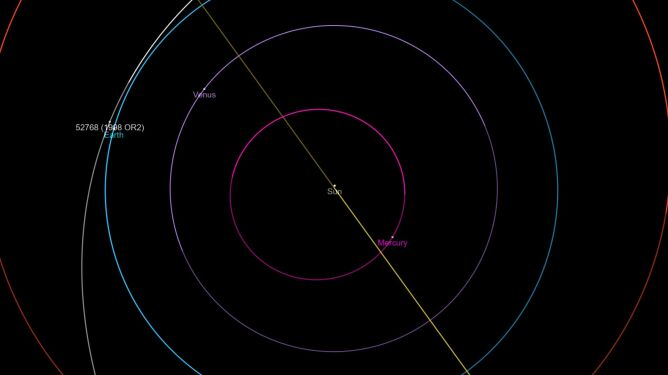 Asteroida 52768 (1998 OR2) (biała linia) o godzinie 12 czasu polskiego (ssd.jpl.nasa.gov)