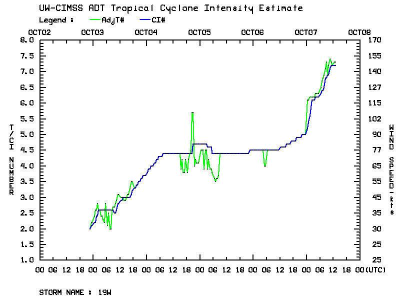 Wykres przedstawiający wzrost siły wiatru supertajfunu Vongfong na przestrzeni 24 godzin